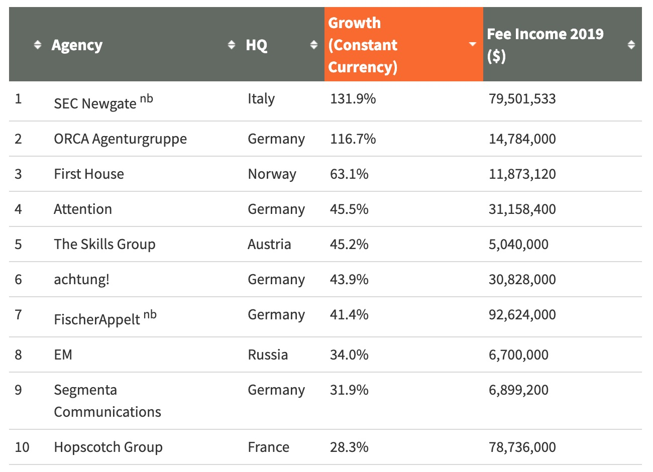 EM ranked among top 10 fastest-growing agencies in Europe by PRovoke
